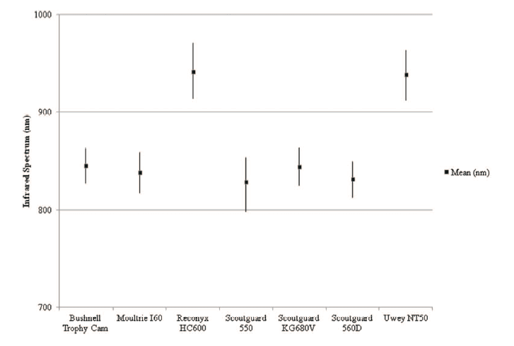 Figure 12 from Meek et al (2014) Camera Traps Can Be Heard and Seen by Animals. PLos ONE 9(10): e110832.