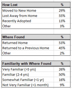 Table 4: how cats where lost and where they were found