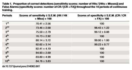 Table 1 Marchal et al 2016