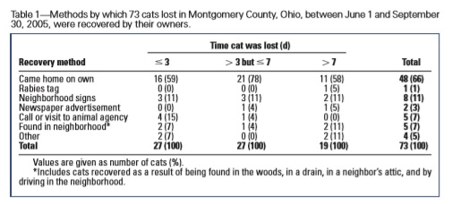 Lost Cat Recovery Methods - Lord 2007a