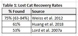 Table 1: Recovery rates for lost cats.