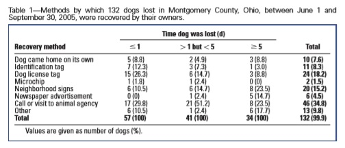 Lost Dog Recovery Methods - Lord 2007b