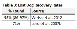 Table 3: Lost Dog Recovery Rates