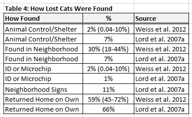 Table 4: Methods Used to Recover Lost Cats