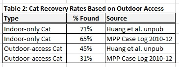 Table 2: Recovery rates for indoor vs outdoor-access cats