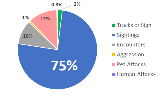 Pie chart of reported coyote incidents in Colorado
